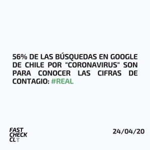 """56% de las búsquedas en Google de Chile por """"Coronavirus"""" son para conocer las cifras de contagio: #Real"""