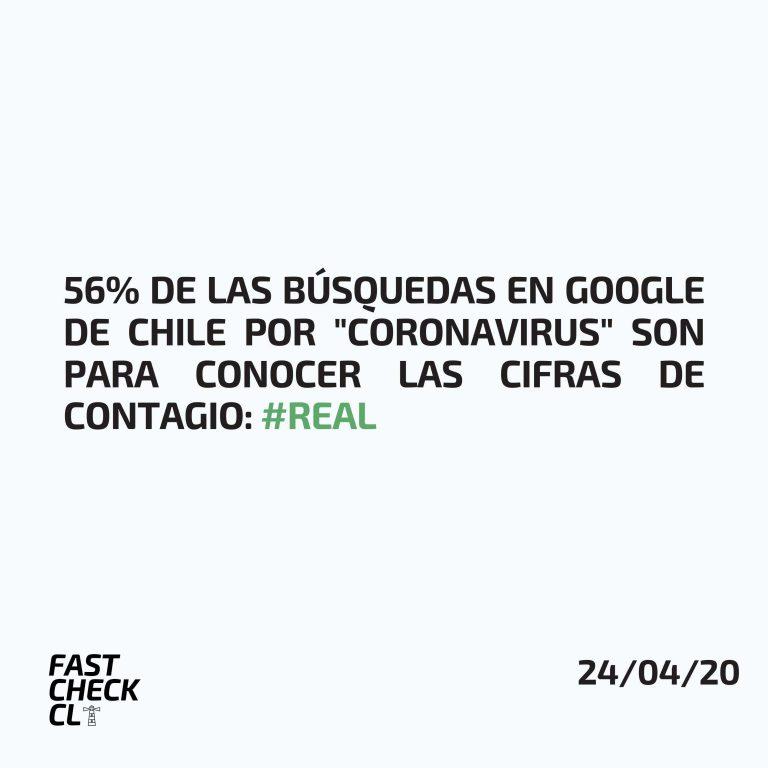 """Read more about the article 56% de las búsquedas en Google de Chile por """"Coronavirus"""" son para conocer las cifras de contagio: #Real"""