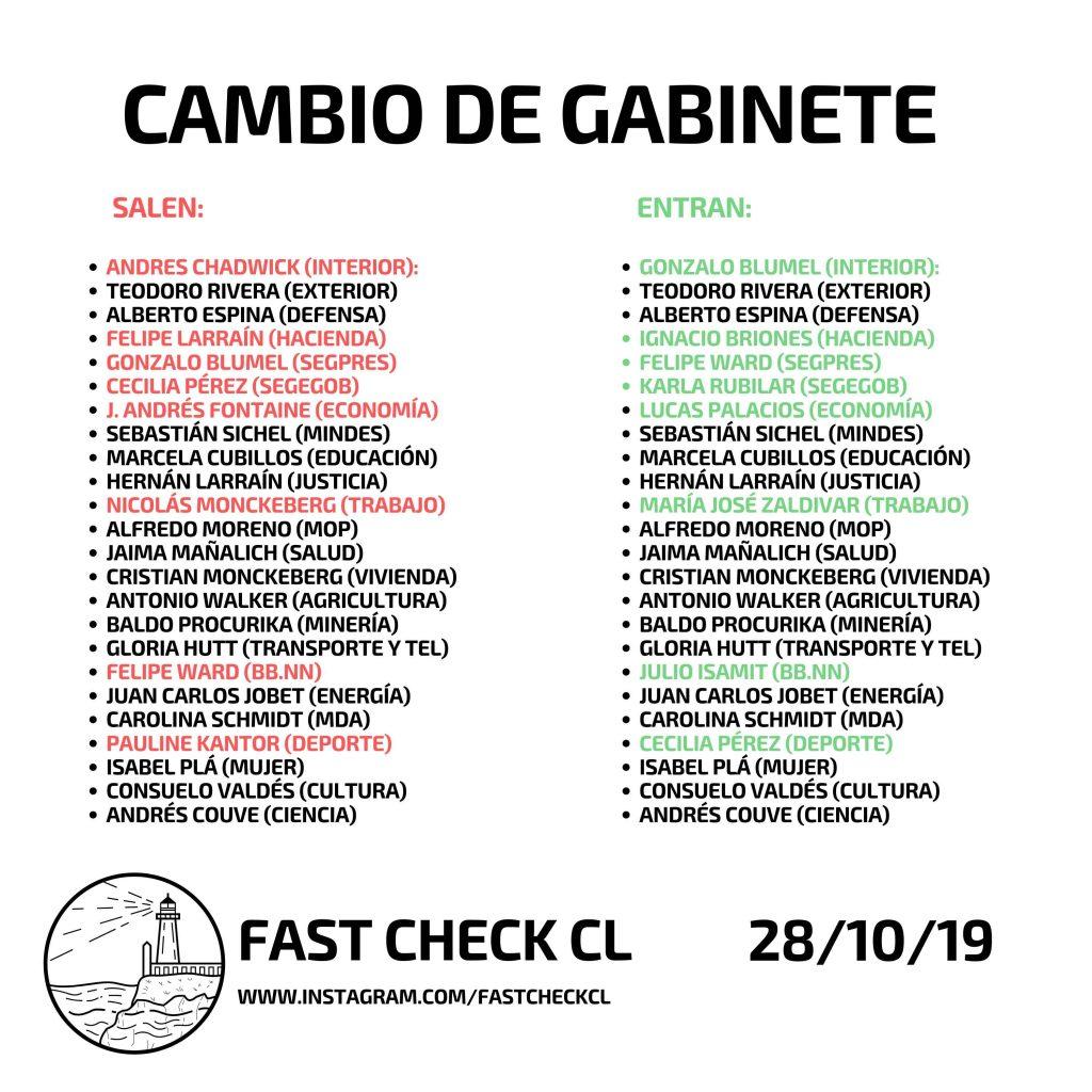 Cambio de gabinete octubre 2019