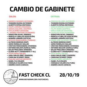 Cambio de Gabinete 28 Octubre 2019
