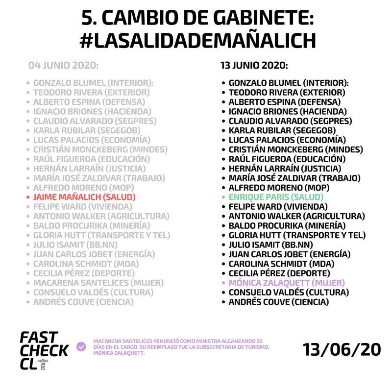 Quinto cambio de gabinete del gobierno de Sebastián Piñera (2018-2022)