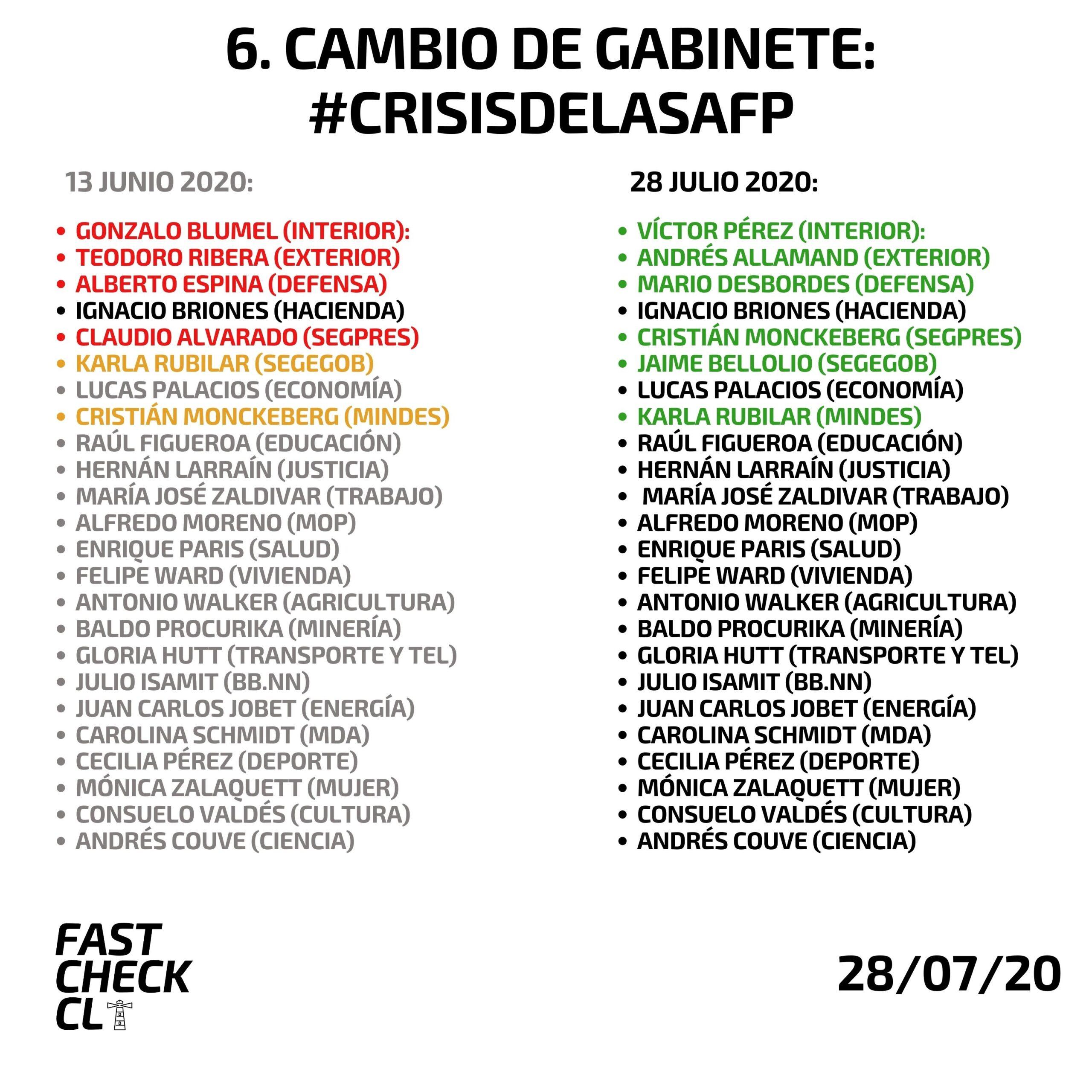 Sexto cambio de gabinete del gobierno de Sebastián Piñera (2018-2022)