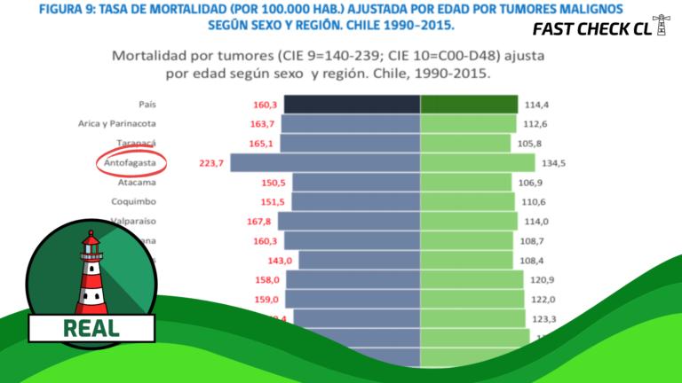 Antofagasta es la región con la tasa de mortalidad por cáncer más alta del país: #Real