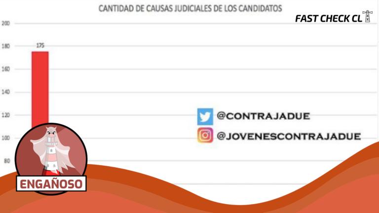 Read more about the article Gráfico con el número de causas judiciales de candidatos presidenciales: #Engañoso