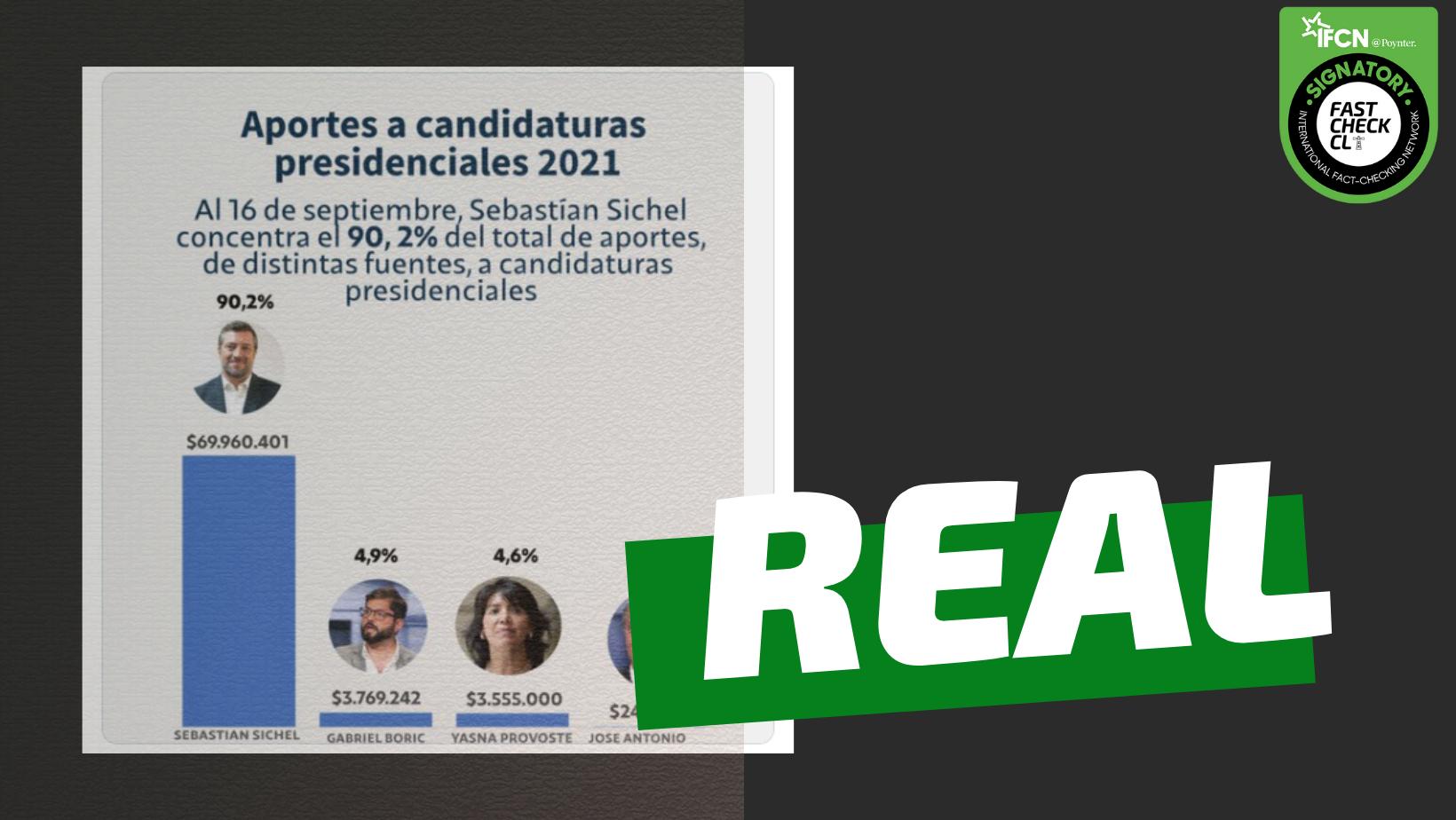 Read more about the article Sebastián Sichel es el candidato presidencial con más aportes de campaña: #Real